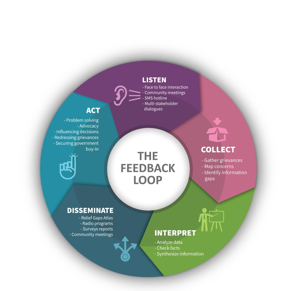 Feedback loop follow the money